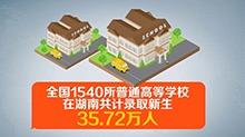 2017湖南高招:共录取新生35.72万人 录取率86.94%
